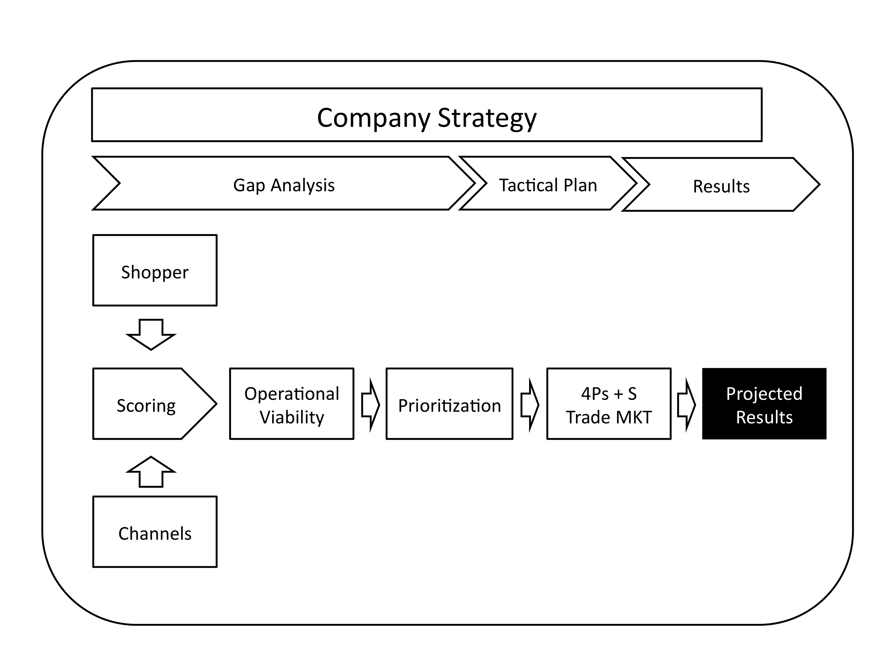 the ten steps to successful trade marketing planning rafael d step 1 context research study the items that the study comprises are general strategy of the company market competition key accounts