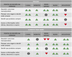 Fonte_ Adaptado a partir de Nielsen Digital Shopping Study